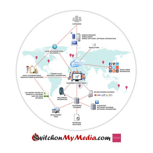 Switchon My Media | eCommerce / Online Store: Database Design / Layout Diagram